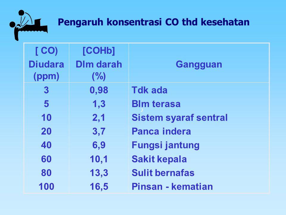 Pengaruh konsentrasi CO thd kesehatan [ CO) Diudara (ppm) [COHb]